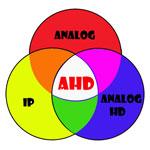 AHD là gì ? So sánh giữa công nghệ camera AHD và HD-SDI và HDCVI